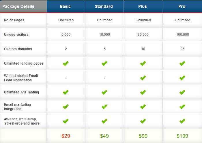 PageWiz pricing